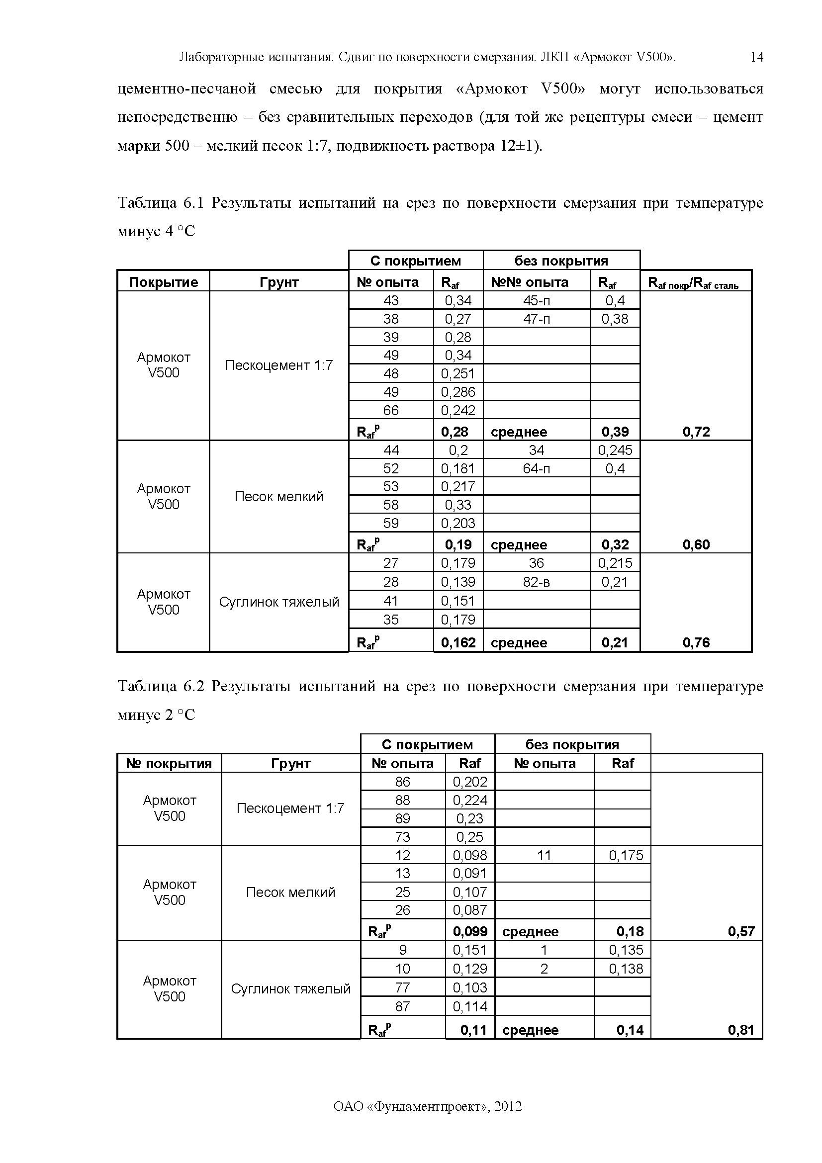 Отчет по сваям Армокот V500 Фундаментпроект_Страница_14