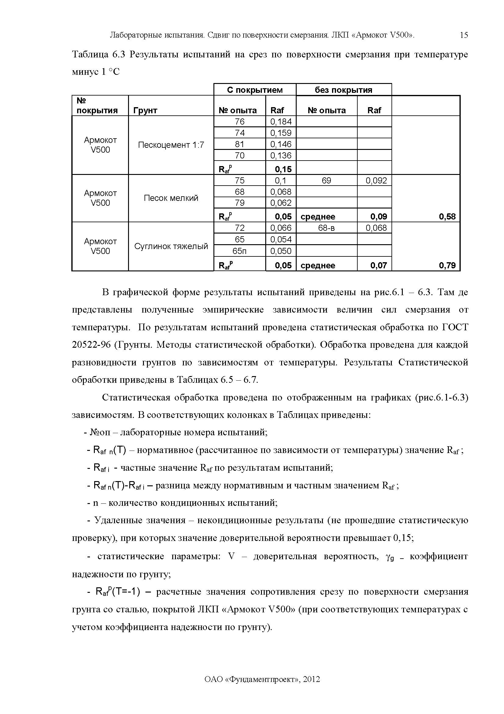 Отчет по сваям Армокот V500 Фундаментпроект_Страница_15