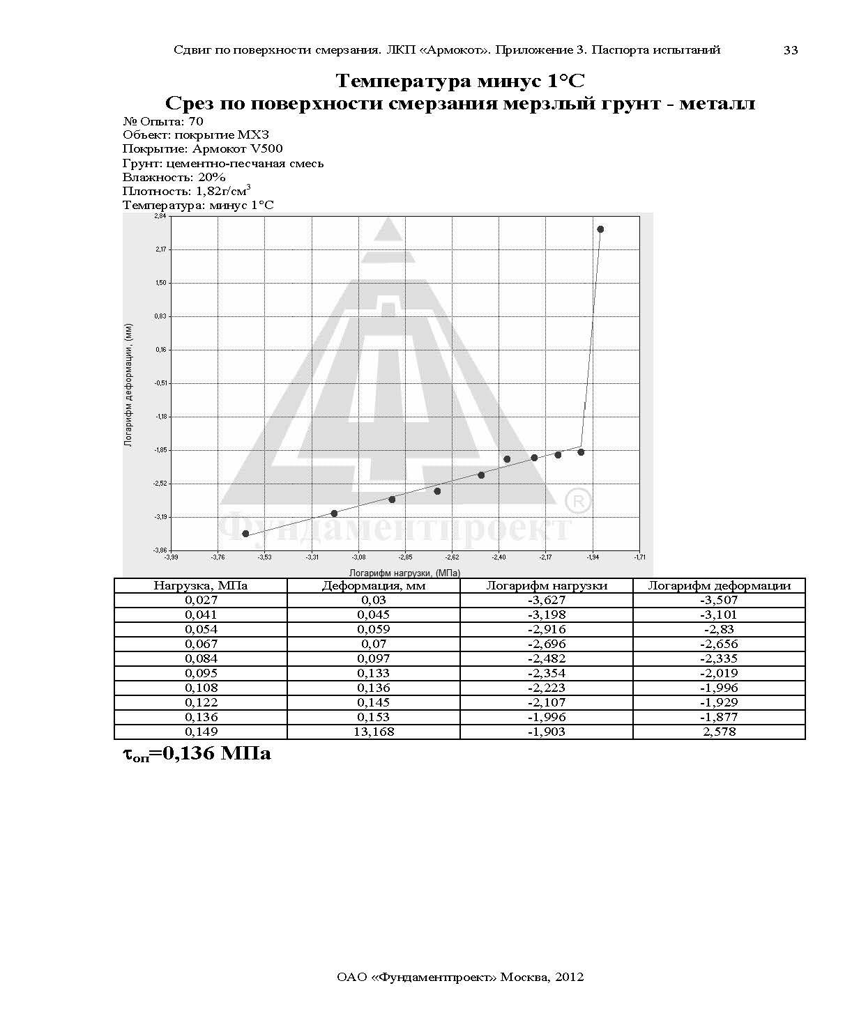Отчет по сваям Армокот V500 Фундаментпроект_Страница_58