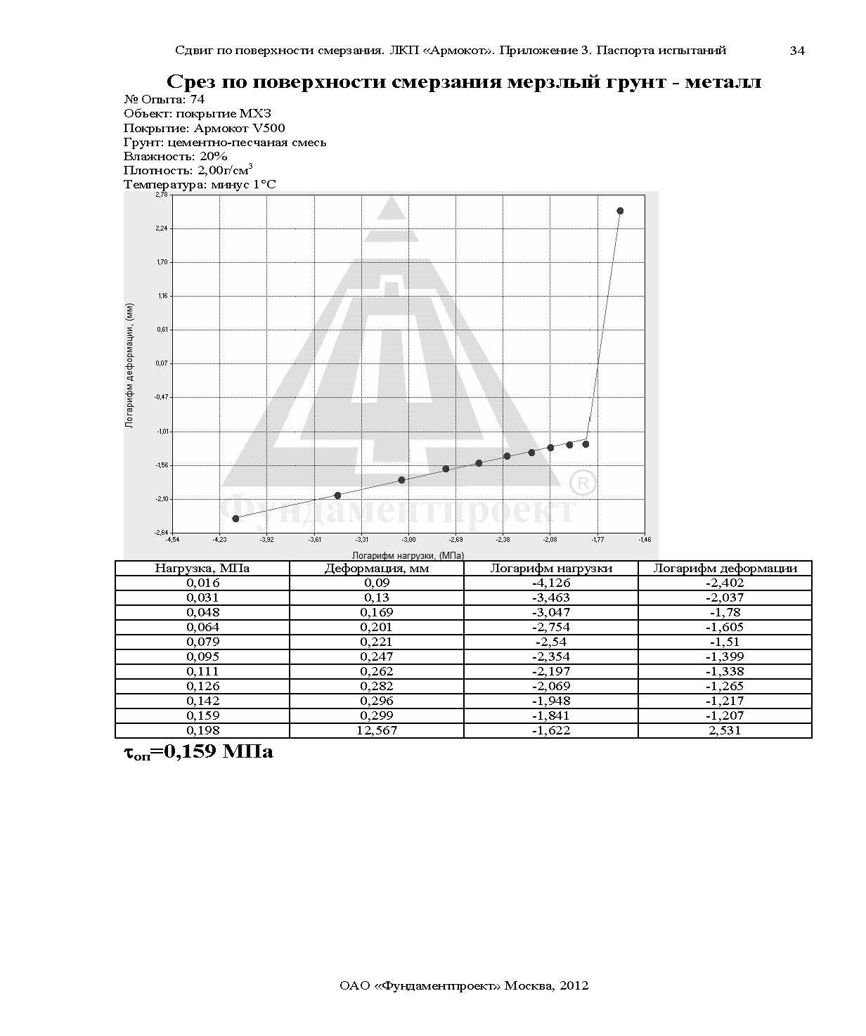 Отчет по сваям Армокот V500 Фундаментпроект_Страница_59
