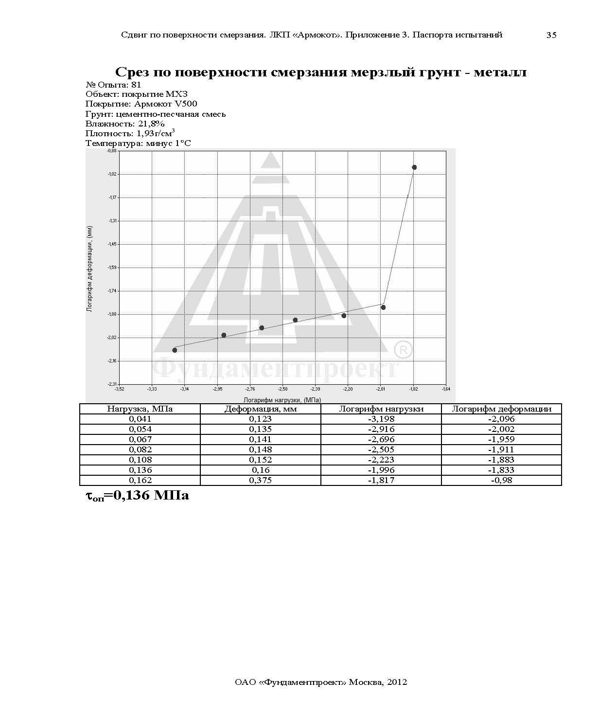 Отчет по сваям Армокот V500 Фундаментпроект_Страница_60