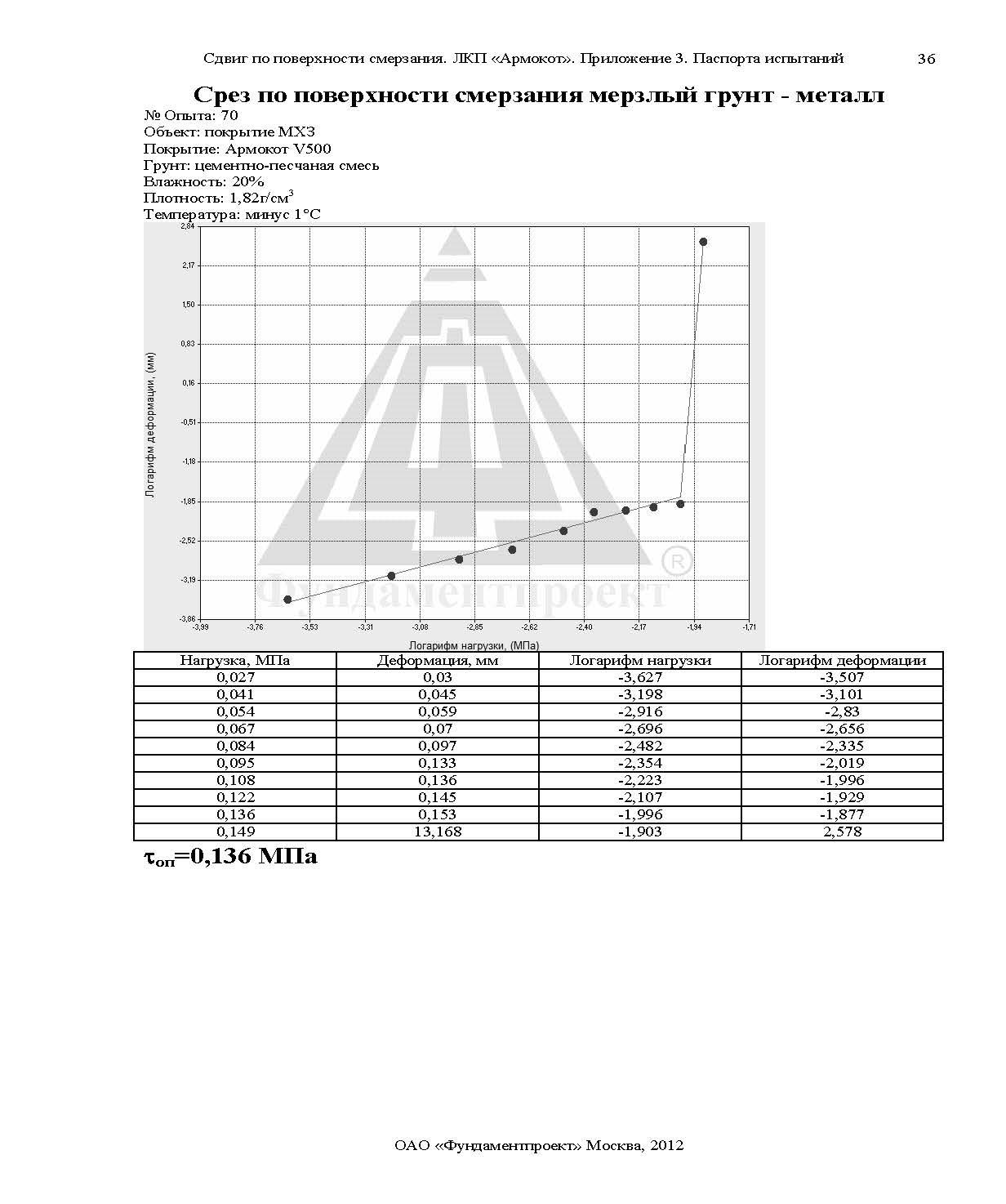 Отчет по сваям Армокот V500 Фундаментпроект_Страница_61
