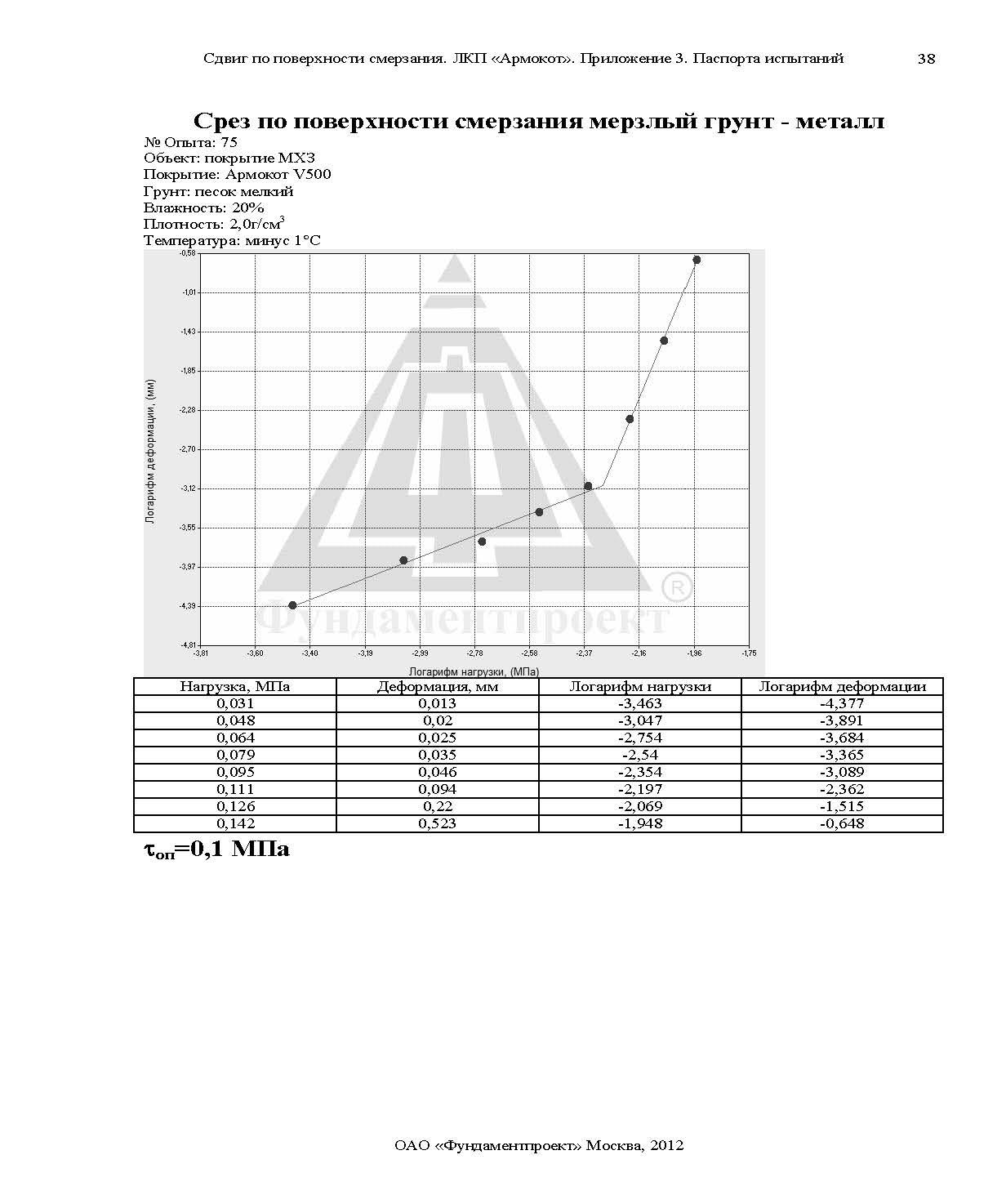 Отчет по сваям Армокот V500 Фундаментпроект_Страница_63