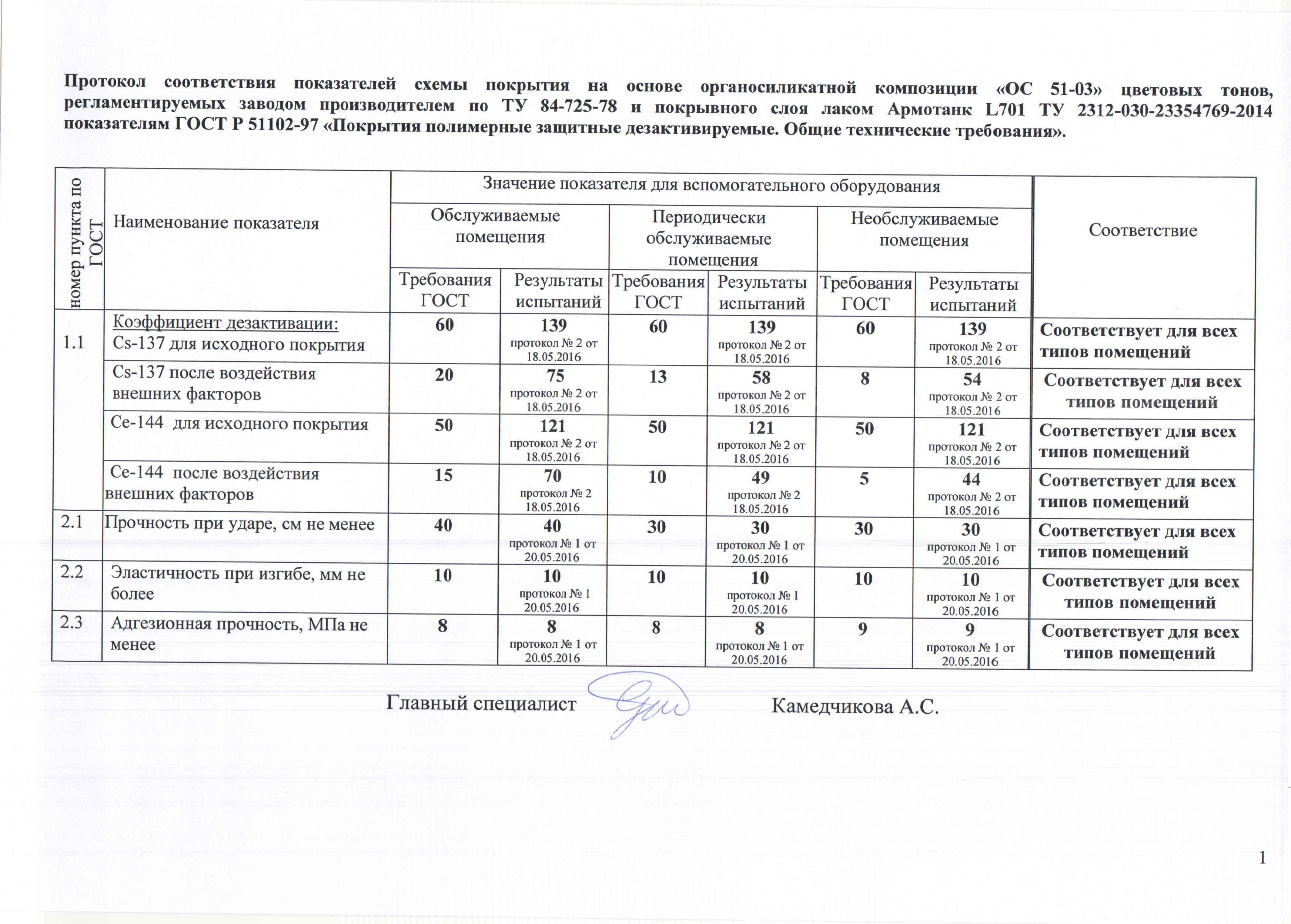Заключение НИКИМТ ОС-51-03 + L701_Страница_2