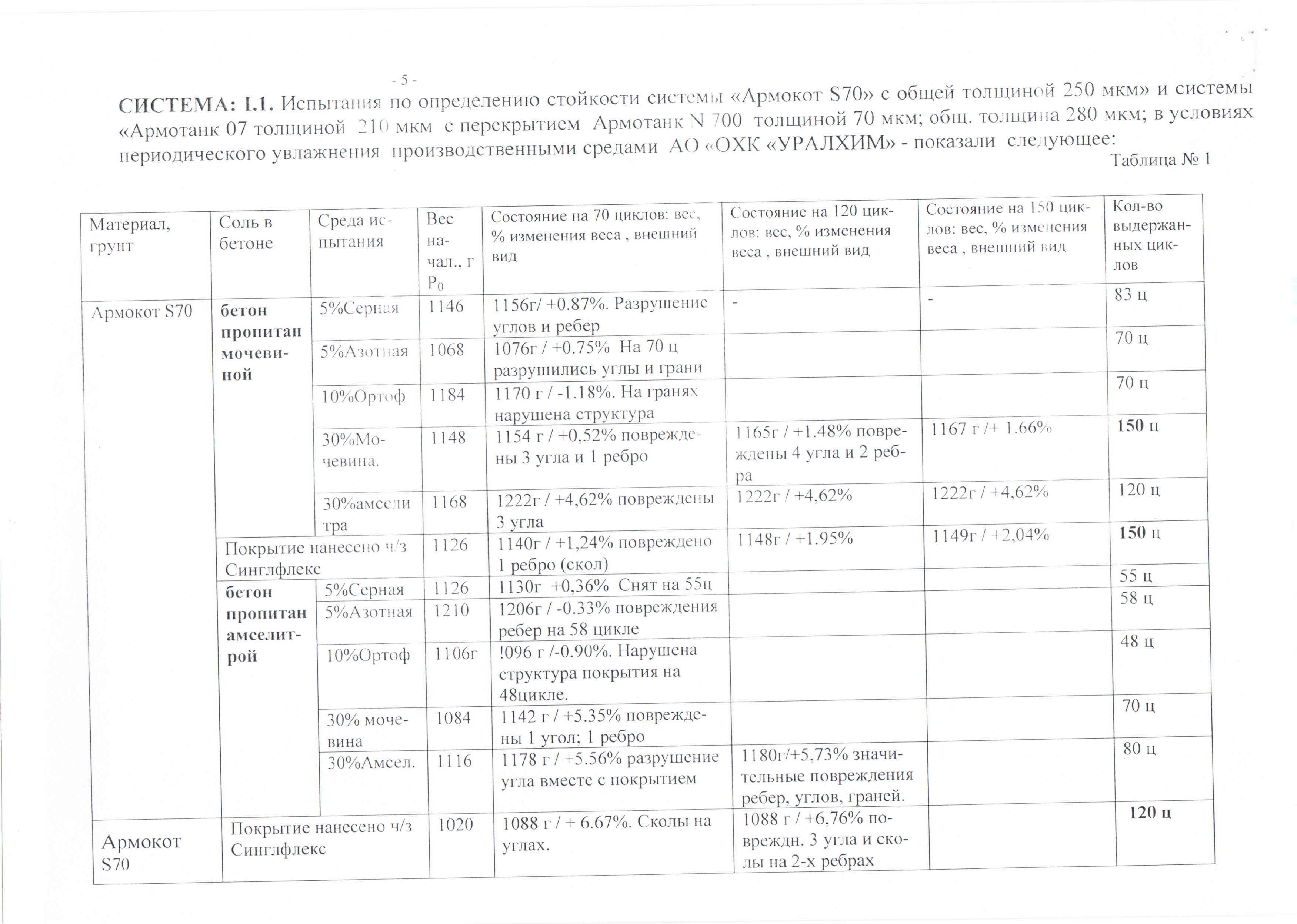 Заключение ООО «Соликамская строительная лаборатория» бетон Уралхим 07+N700S70_Страница_05