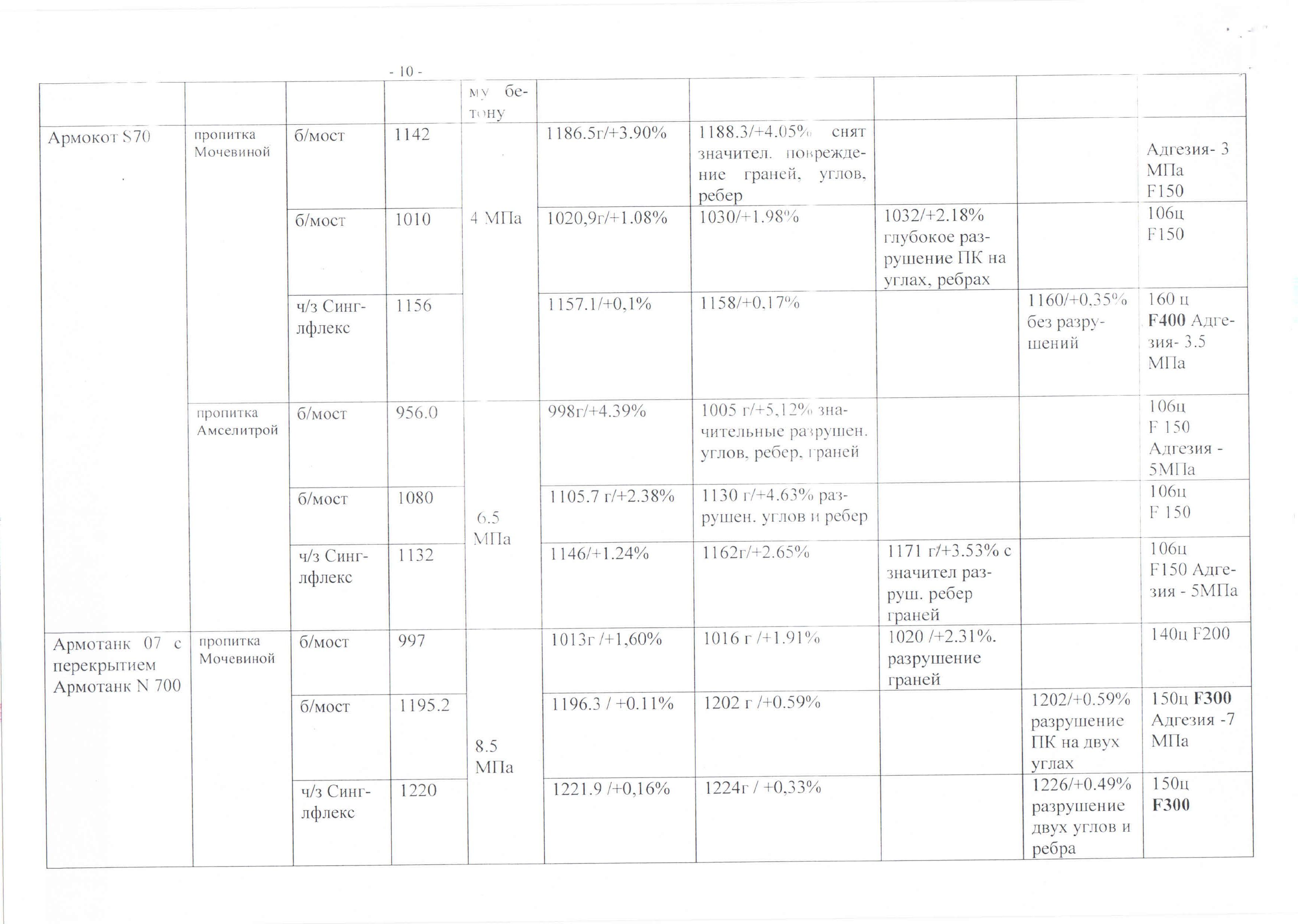 Заключение ООО «Соликамская строительная лаборатория» бетон Уралхим 07+N700S70_Страница_10